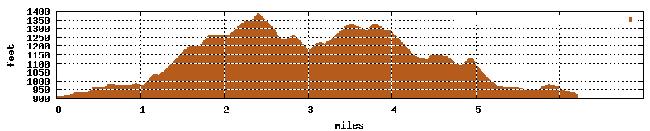 Fontana profile